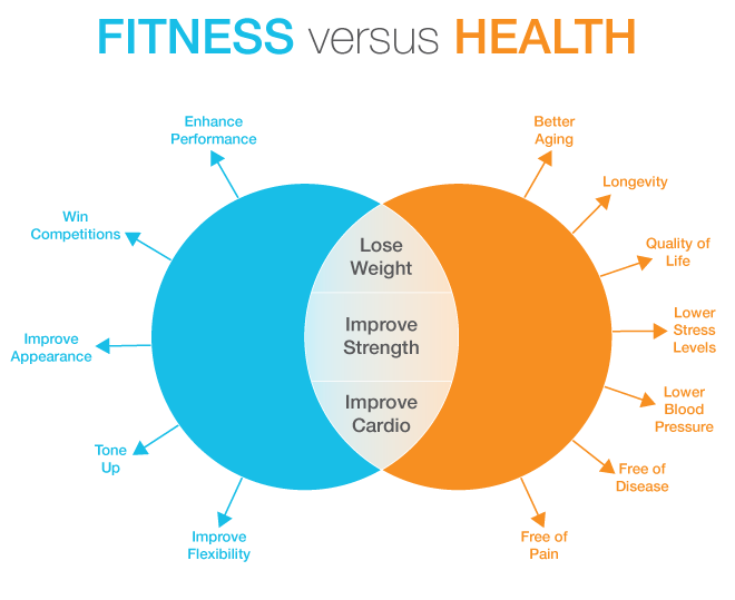 Fitness Versus Health
